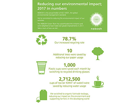 Reducing our environmental impact; 2017 in numbers